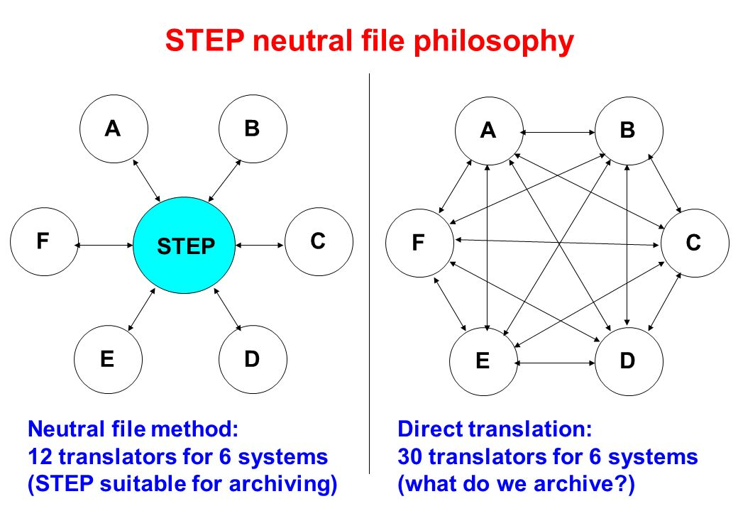 STEP neutral file philosophy F ED C BA F ED C BA STEP Neutral file method: 12 translators for 6 systems (STEP suitable for archiving) Direct translation: 30 translators for 6 systems (what do we archive )