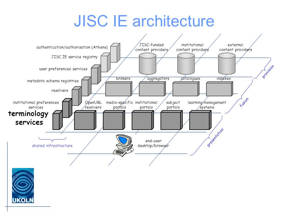 JISC IE architecture JISC-funded content providers institutional content providers external content providers brokersaggregatorscataloguesindexes inst