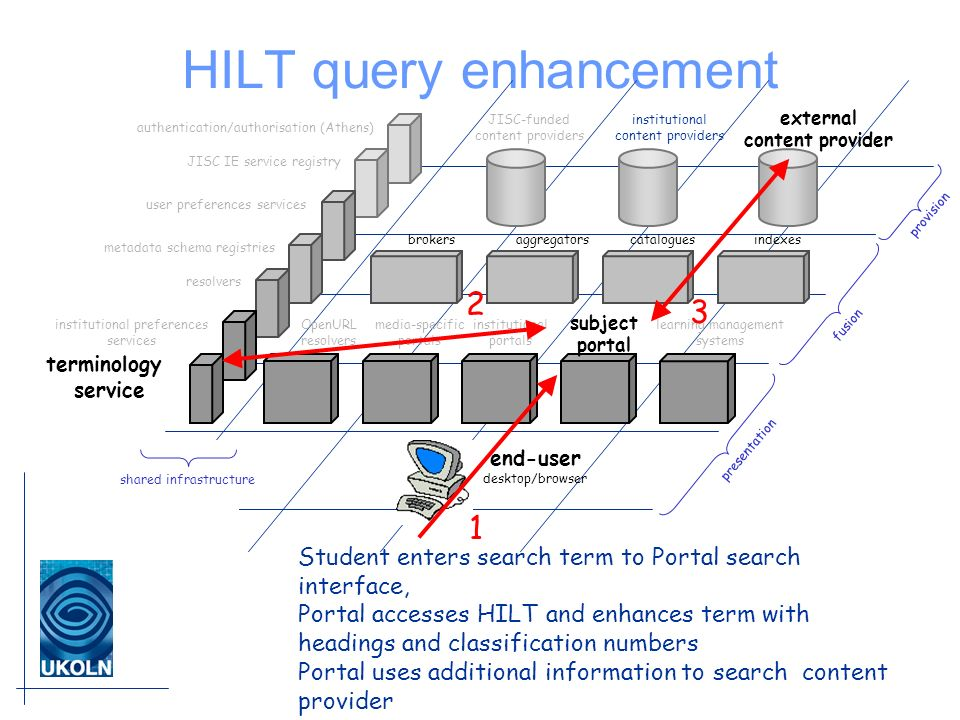 HILT query enhancement JISC-funded content providers institutional content providers external content provider brokersaggregatorscataloguesindexes institutional portals subject portal learning management systems media-specific portals end-user desktop/browser presentation fusion provision OpenURL resolvers shared infrastructure authentication/authorisation (Athens) JISC IE service registry institutional preferences services terminology service user preferences services resolvers metadata schema registries Student enters search term to Portal search interface, Portal accesses HILT and enhances term with headings and classification numbers Portal uses additional information to search content provider 1 2 3