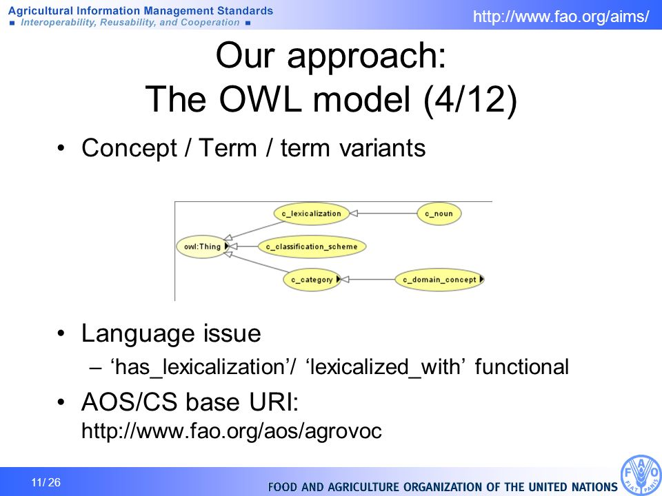 11/ 26 Our approach: The OWL model (4/12) Concept / Term / term variants Language issue –has_lexicalization/ lexicalized_with functional AOS/CS base URI: