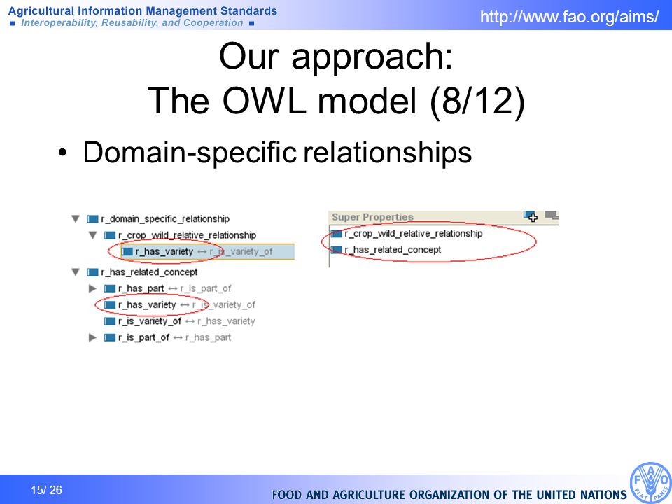 15/ 26 Our approach: The OWL model (8/12) Domain-specific relationships
