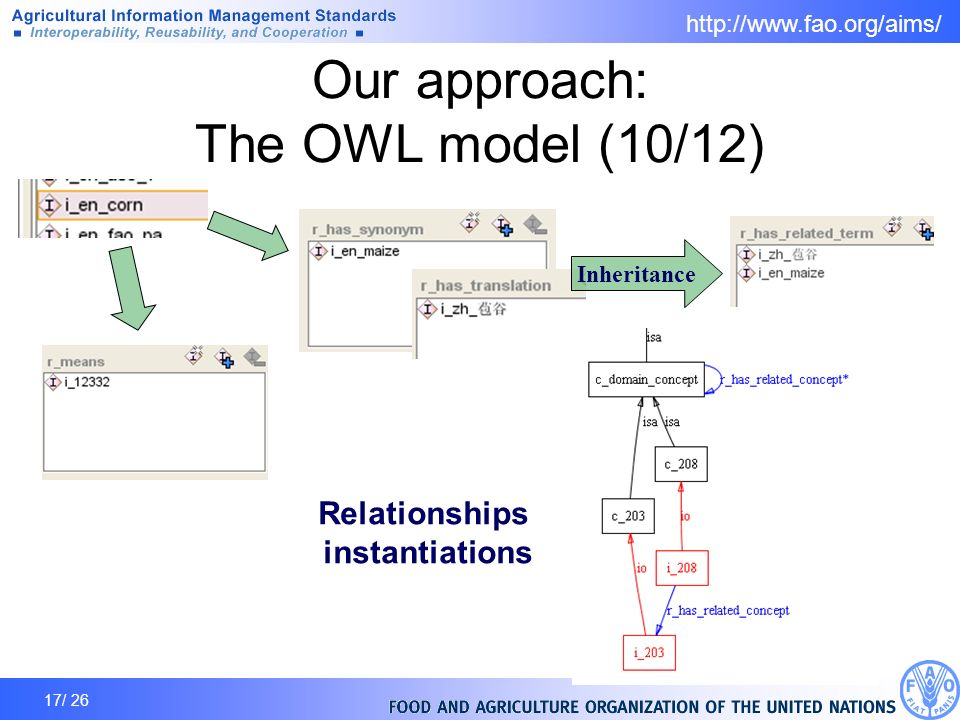 17/ 26 Our approach: The OWL model (10/12) Inheritance Relationships instantiations