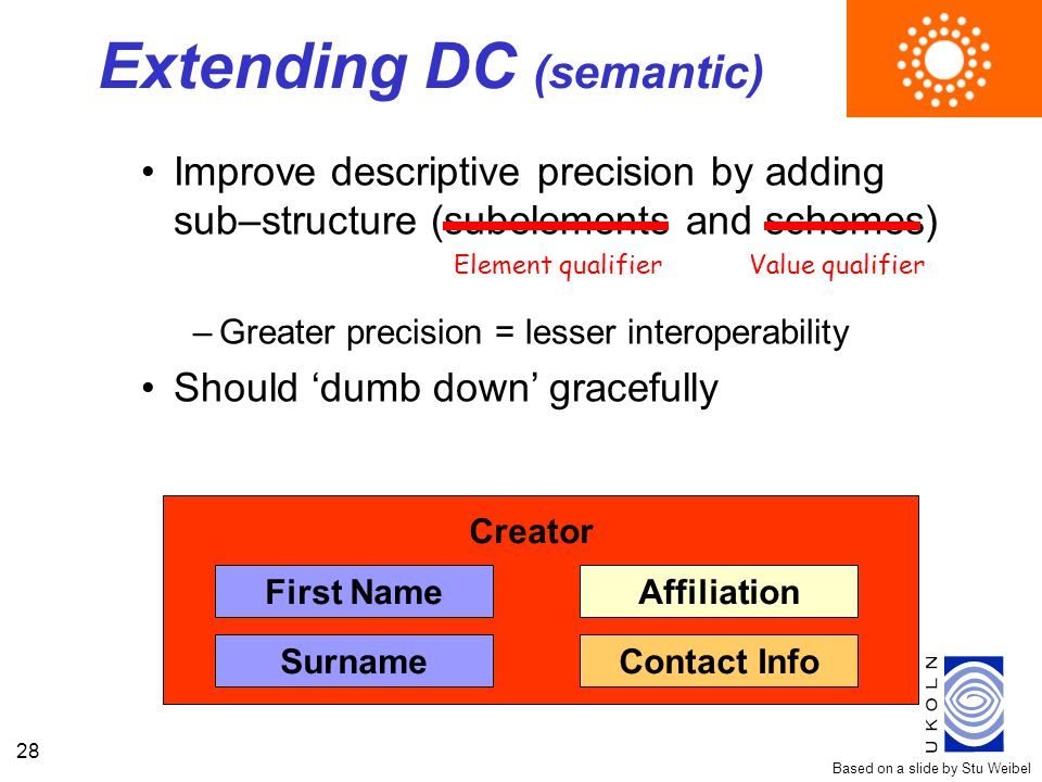 28 Extending DC (semantic) Improve descriptive precision by adding sub–structure (subelements and schemes) –Greater precision = lesser interoperabilit