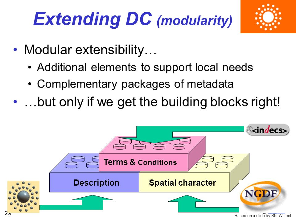 29 Extending DC (modularity) Modular extensibility… Additional elements to support local needs Complementary packages of metadata …but only if we get