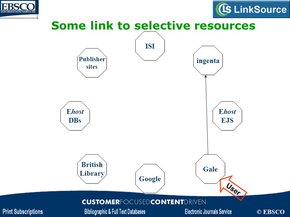 LinkSource Configuration © EBSCO Ehost DBs Ehost DBs Ehost EJS Google ISI British Library British Library Gale Publisher sites Publisher sites ingenta