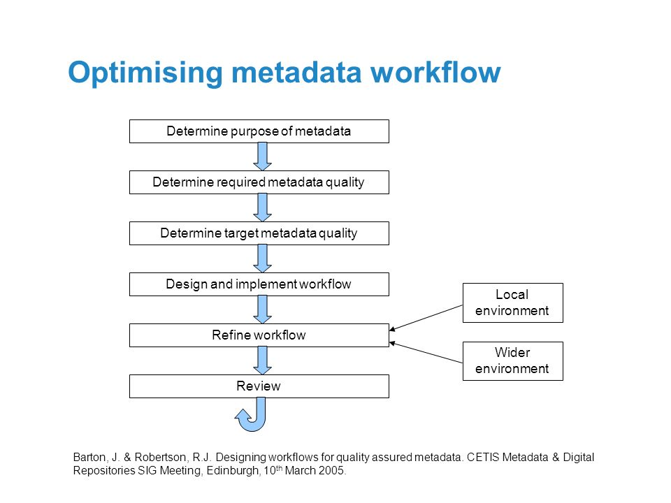 Optimising metadata workflow Determine required metadata quality Determine target metadata quality Design and implement workflow Refine workflow Revie