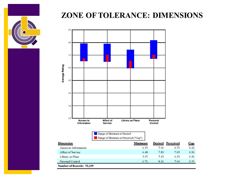C Zone of Tolerance The area between minimally acceptable and desired service quality ratings Perception ratings ideally fall within the Zone of Tolerance