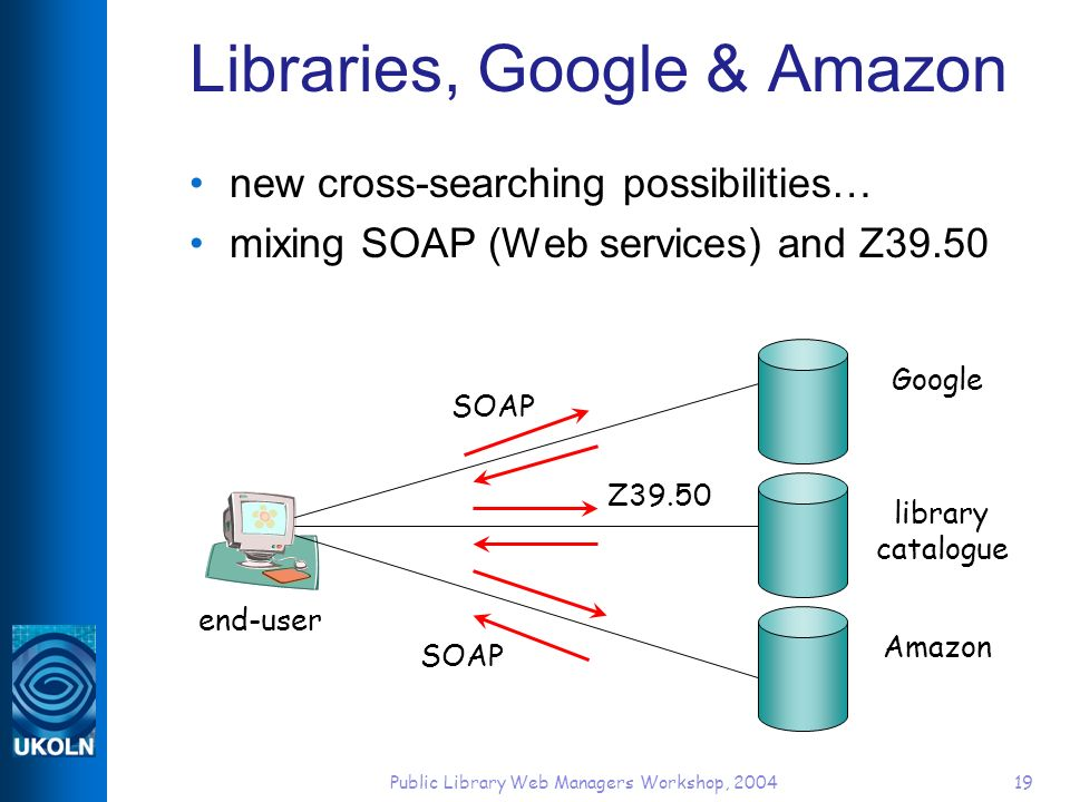 Public Library Web Managers Workshop, 200419 Libraries, Google & Amazon new cross-searching possibilities… mixing SOAP (Web services) and Z39.50 end-user library catalogue Google Amazon SOAP Z39.50