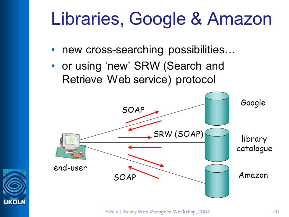 Public Library Web Managers Workshop, 200420 Libraries, Google & Amazon new cross-searching possibilities… or using new SRW (Search and Retrieve Web service) protocol end-user library catalogue Google Amazon SOAP SRW (SOAP)