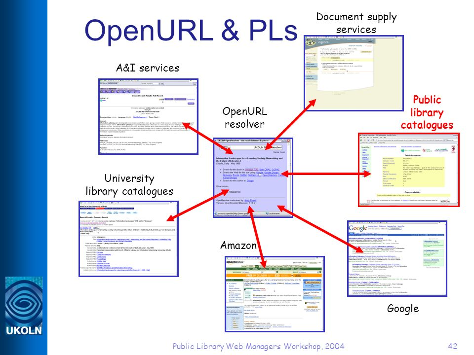 Public Library Web Managers Workshop, 200442 OpenURL & PLs A&I services University library catalogues OpenURL resolver Public library catalogues Google Amazon Document supply services