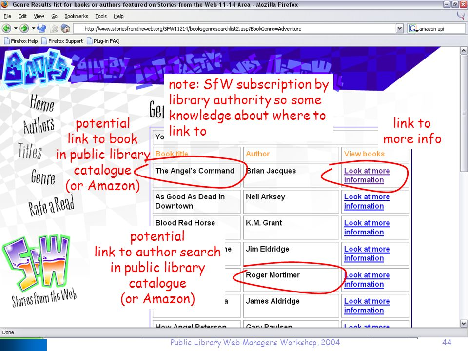 Public Library Web Managers Workshop, 200444 potential link to book in public library catalogue (or Amazon) link to more info potential link to author search in public library catalogue (or Amazon) note: SfW subscription by library authority so some knowledge about where to link to