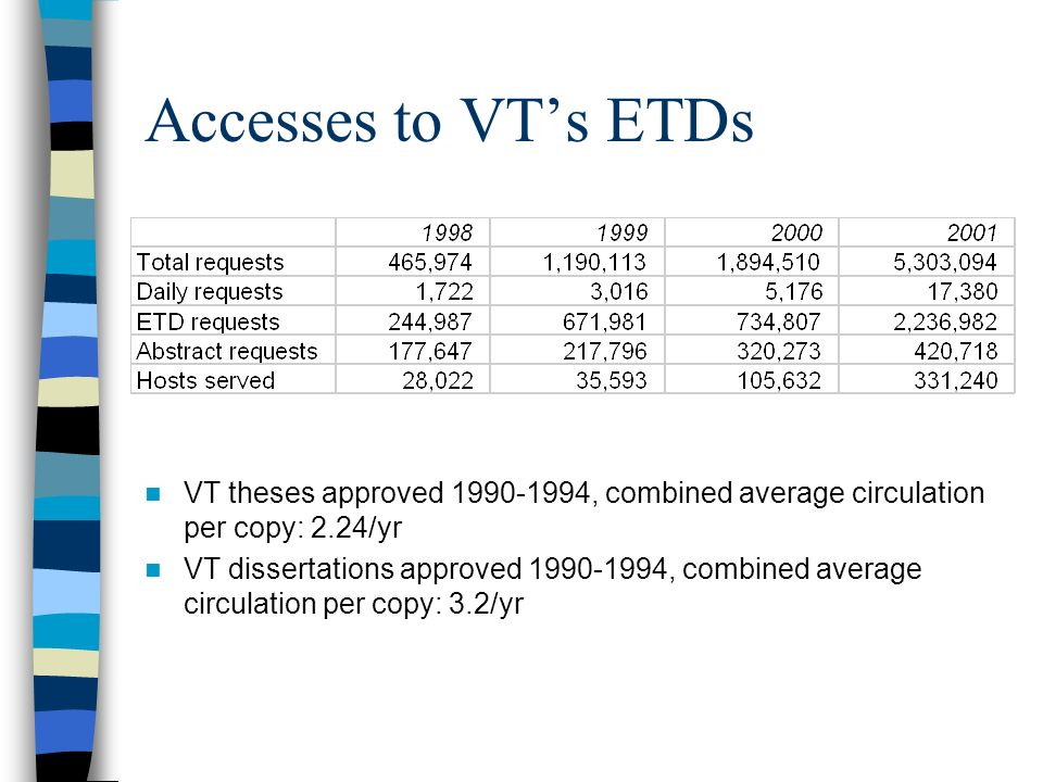 Accesses to VTs ETDs VT theses approved 1990-1994, combined average circulation per copy: 2.24/yr VT dissertations approved 1990-1994, combined average circulation per copy: 3.2/yr