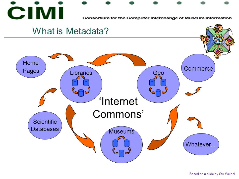 What is Metadata? Scientific Databases Museums GeoLibraries Internet Commons Home Pages Commerce Whatever... Based on a slide by Stu Weibel