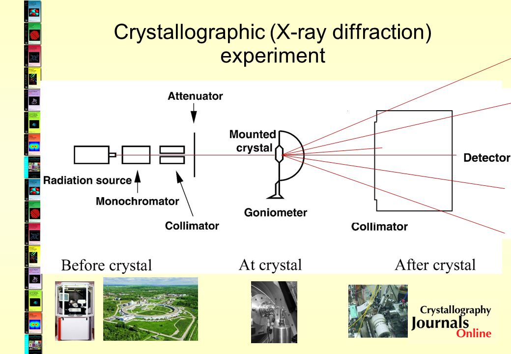 Crystallographic Information Framework File format (CIF) –Tool chain: parsers, libraries, editors, database loaders –Fortran 77, C, C++, Python, Perl –Interchangeable with other formats (PDBML, CML) Information model schemas (CIF dictionaries) Schema language (Dictionary Definition Language, DDL) Domain ontologies (coreCIF, mmCIF, pdCIF, imgCIF) Integrated approach –Does not differentiate between data , metadata , publication content etc.