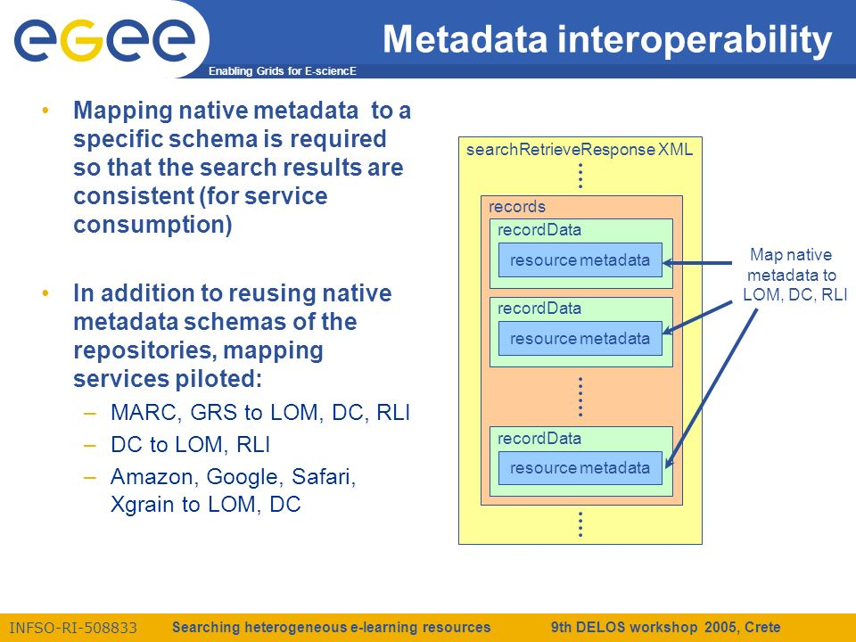 Enabling Grids for E-sciencE INFSO-RI-508833 Searching heterogeneous e-learning resources 9th DELOS workshop 2005, Crete searchRetrieveResponse XML records recordData resource metadata recordData resource metadata recordData resource metadata Map native metadata to LOM, DC, RLI Metadata interoperability Mapping native metadata to a specific schema is required so that the search results are consistent (for service consumption) In addition to reusing native metadata schemas of the repositories, mapping services piloted: –MARC, GRS to LOM, DC, RLI –DC to LOM, RLI –Amazon, Google, Safari, Xgrain to LOM, DC
