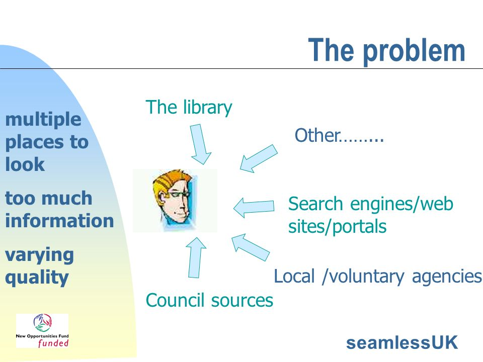 seamlessUK The problem Other……... Search engines/web sites/portals The library Local /voluntary agencies Council sources multiple places to look too m