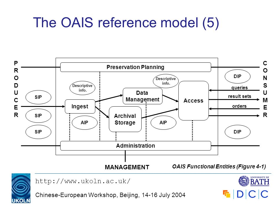 http://www.ukoln.ac.uk/ Chinese-European Workshop, Beijing, 14-16 July 2004 The OAIS reference model (5) Administration Ingest Archival Storage Access