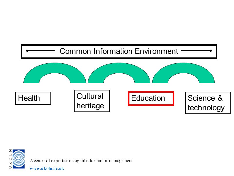 A centre of expertise in digital information management www.ukoln.ac.uk Health Cultural heritage Education Science & technology Common Information Env