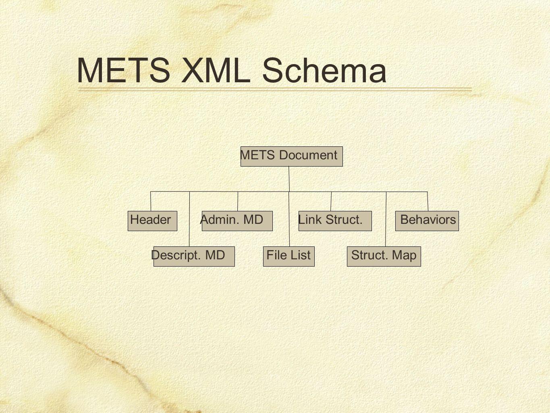 METS XML Schema METS Document Header Descript. MD Admin. MD File List Link Struct. Struct. Map Behaviors
