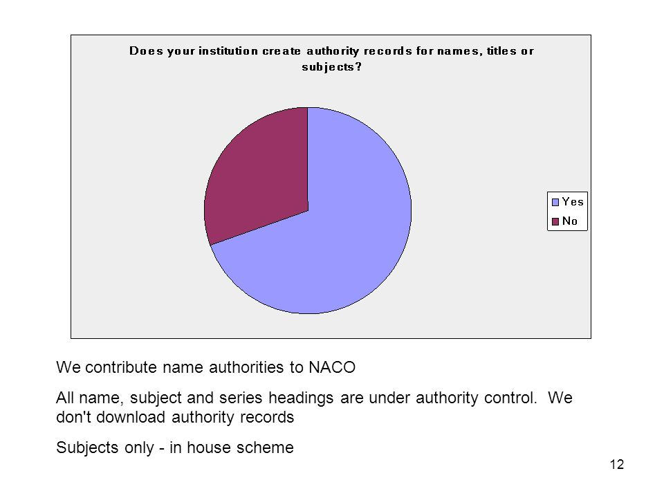 12 We contribute name authorities to NACO All name, subject and series headings are under authority control.