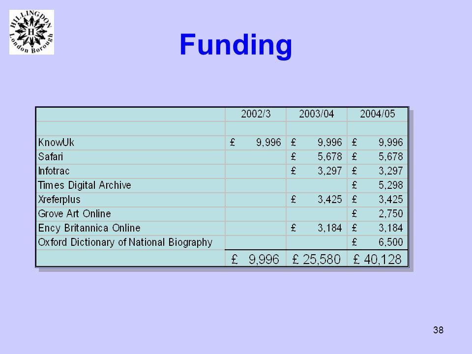 38 Funding