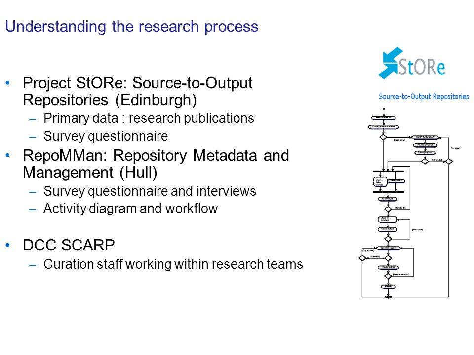 Understanding the research process Project StORe: Source-to-Output Repositories (Edinburgh) –Primary data : research publications –Survey questionnaire RepoMMan: Repository Metadata and Management (Hull) –Survey questionnaire and interviews –Activity diagram and workflow DCC SCARP –Curation staff working within research teams