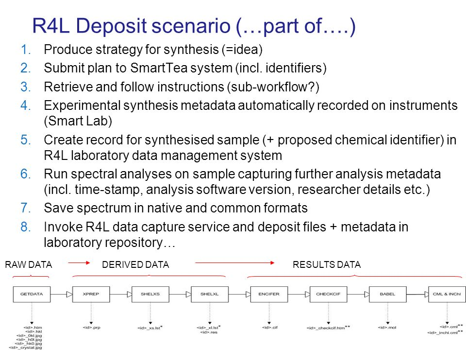 R4L Deposit scenario (…part of….) 1.Produce strategy for synthesis (=idea) 2.Submit plan to SmartTea system (incl.