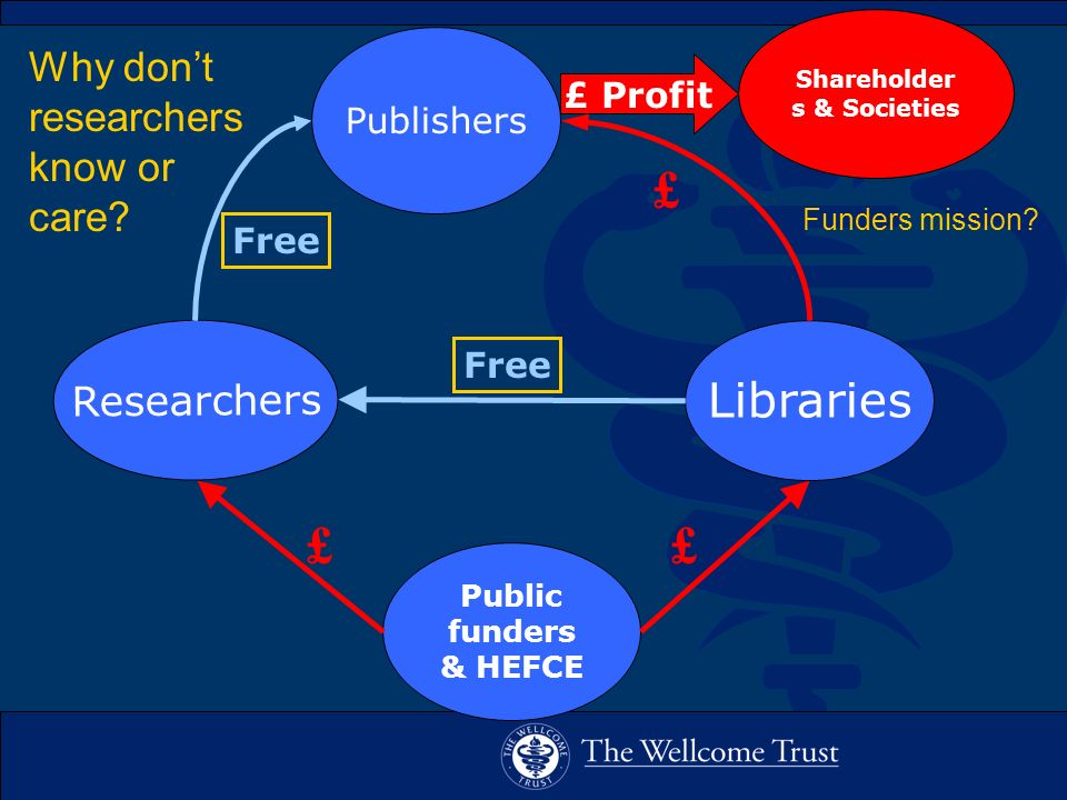 Why dont researchers know or care? Free Publishers Libraries Researchers Shareholder s & Societies Public funders & HEFCE £ Profit Free £ ££ Funders m
