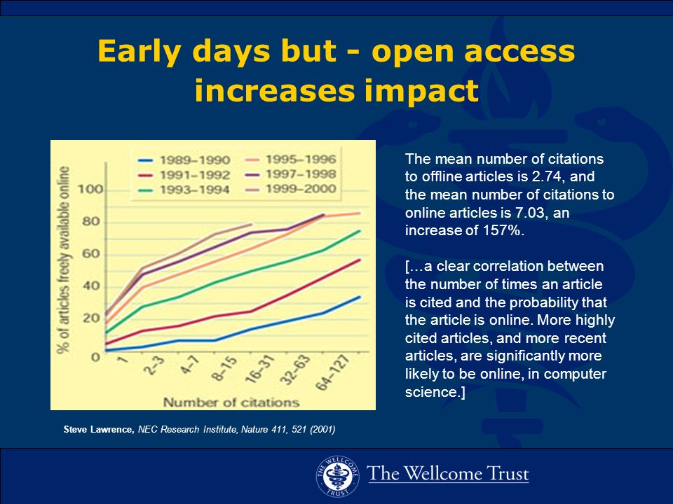 Early days but - open access increases impact The mean number of citations to offline articles is 2.74, and the mean number of citations to online articles is 7.03, an increase of 157%.