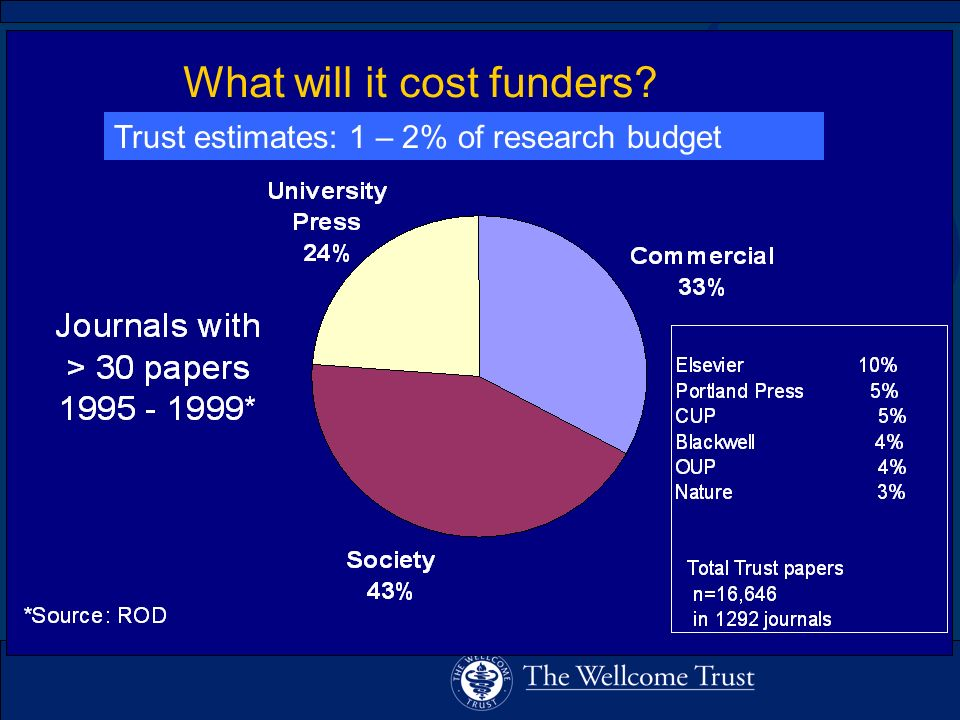 What will it cost funders Trust estimates: 1 – 2% of research budget