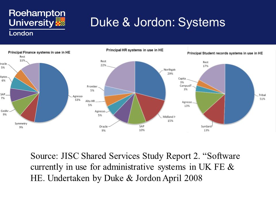 Duke & Jordon: Systems Source: JISC Shared Services Study Report 2.