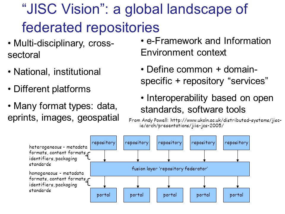 JISC Vision: a global landscape of federated repositories fusion layer repository federator repository portal heterogeneous - metadata formats, content formats, identifiers, packaging standards homogeneous - metadata formats, content formats, identifiers, packaging standards From Andy Powell: http://www.ukoln.ac.uk/distributed-systems/jisc- ie/arch/presentations/jiie-jcs-2005/ Multi-disciplinary, cross- sectoral National, institutional Different platforms Many format types: data, eprints, images, geospatial e-Framework and Information Environment context Define common + domain- specific + repository services Interoperability based on open standards, software tools