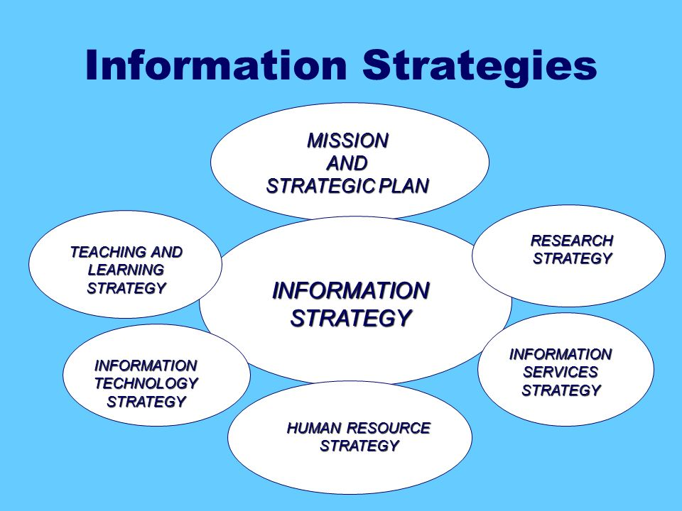 MISSION AND STRATEGIC PLAN INFORMATION STRATEGY TEACHING AND LEARNING STRATEGY RESEARCH STRATEGY INFORMATION TECHNOLOGY STRATEGY INFORMATION SERVICES STRATEGY HUMAN RESOURCE STRATEGY Information Strategies