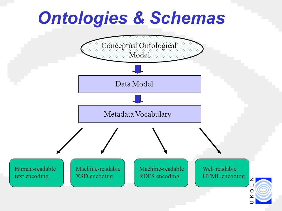 Ontologies & Schemas Human-readable text encoding Machine-readable XSD encoding Machine-readable RDFS encoding Web readable HTML encoding Metadata Vocabulary Conceptual Ontological Model Data Model