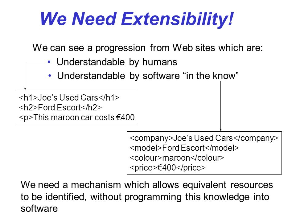 We Need Extensibility! We can see a progression from Web sites which are: Understandable by humans Joes Used Cars Ford Escort This maroon car costs 40