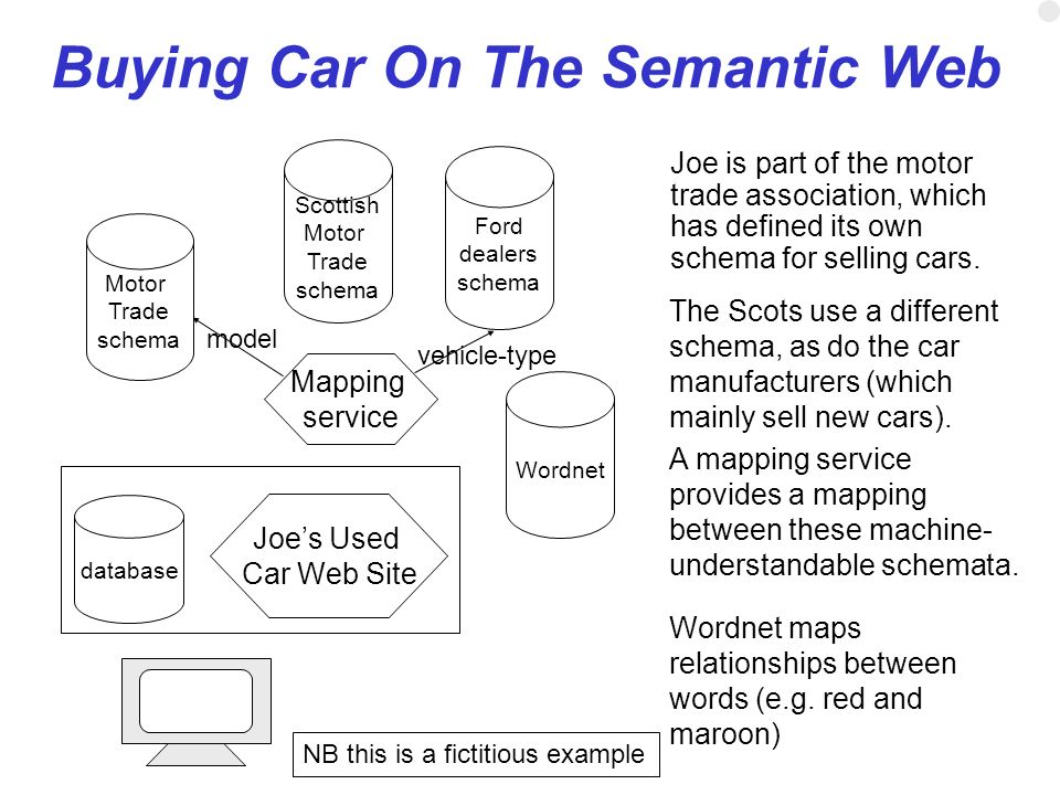 Buying Car On The Semantic Web Joe is part of the motor trade association, which has defined its own schema for selling cars. Joes Used Car Web Site d