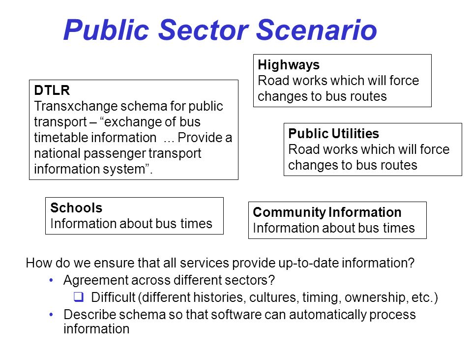 Public Sector Scenario How do we ensure that all services provide up-to-date information? Agreement across different sectors? Difficult (different his