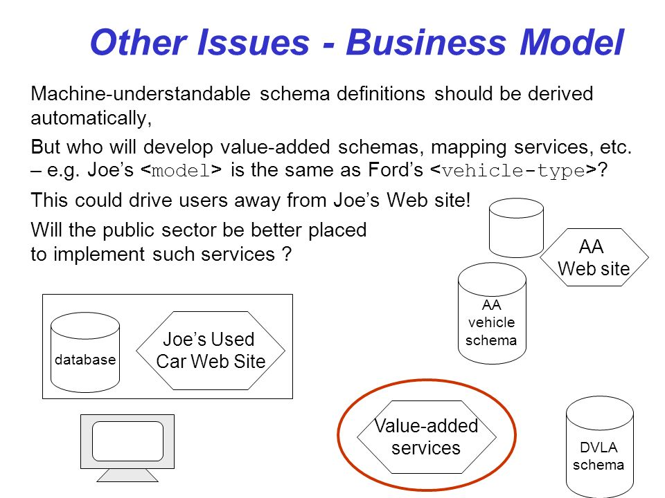 Other Issues - Business Model Machine-understandable schema definitions should be derived automatically, But who will develop value-added schemas, map