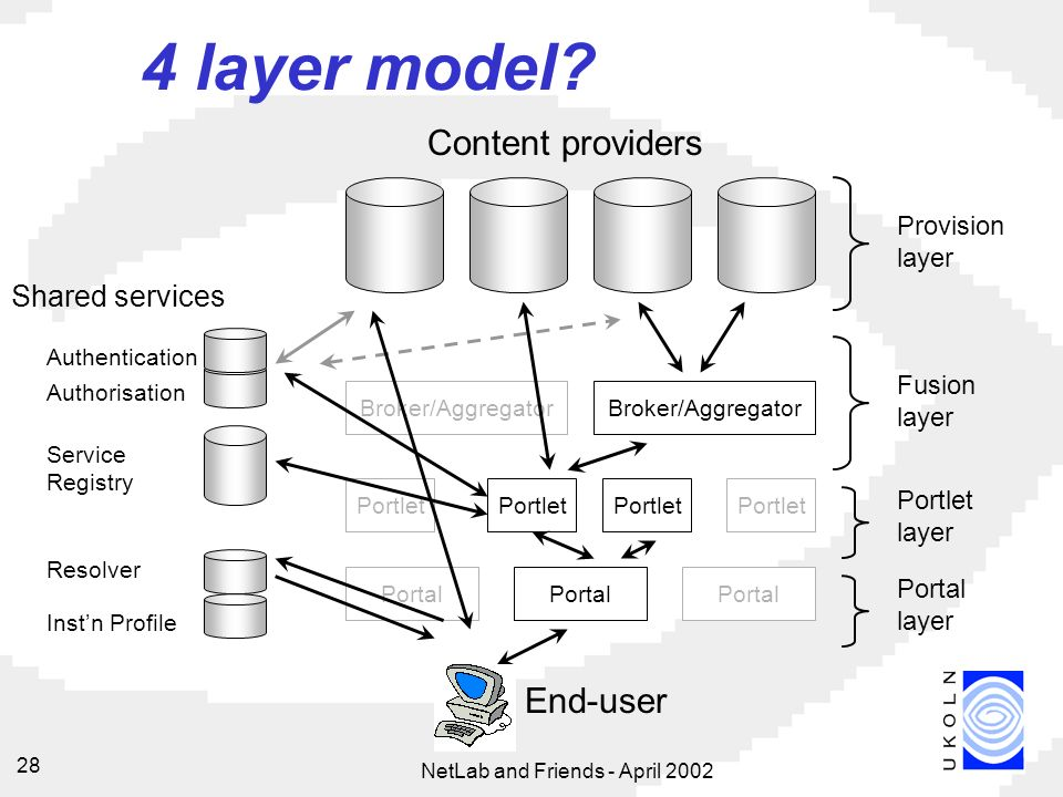 NetLab and Friends - April Portlet Broker/Aggregator Portal Content providers End-user Portal Broker/Aggregator Authentication Authorisation Service Registry Resolver 4 layer model.