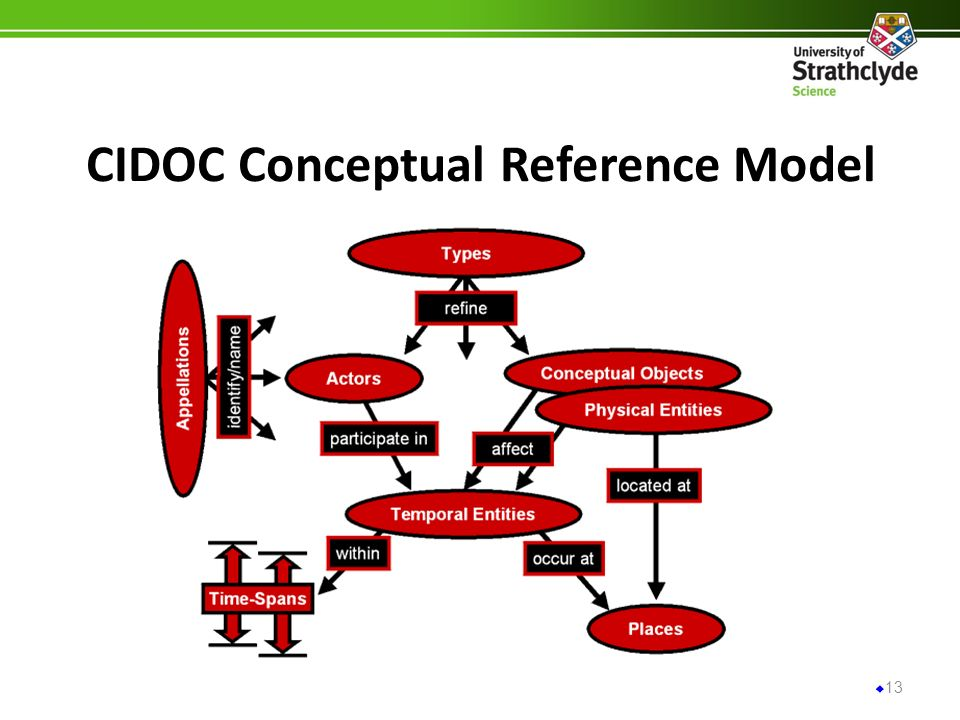 CIDOC Conceptual Reference Model 13
