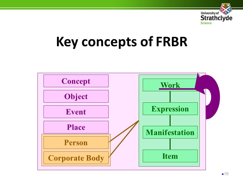 Key concepts of FRBR 16 Expression Manifestation Item Work Event Place Object Concept Corporate Body Person