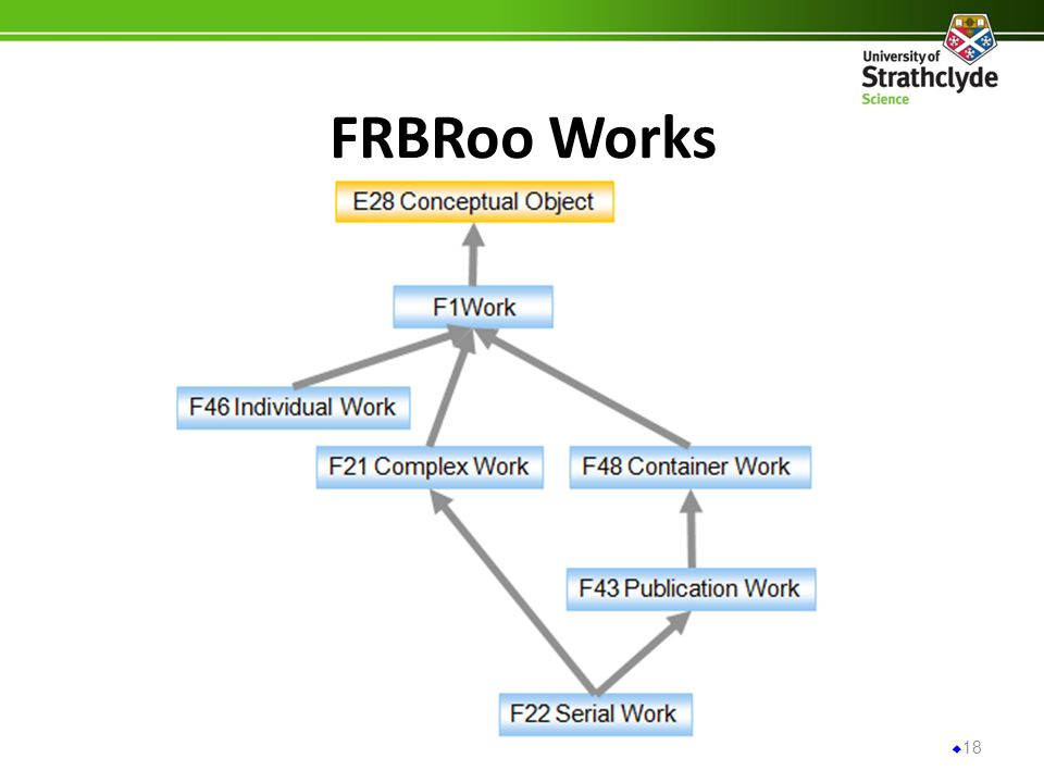FRBRoo Works 18