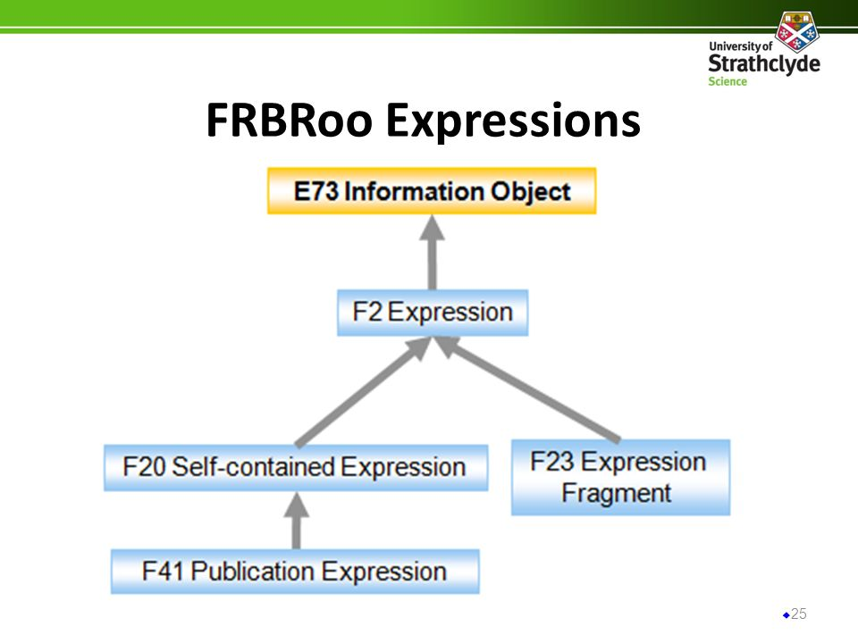 FRBRoo Expressions 25