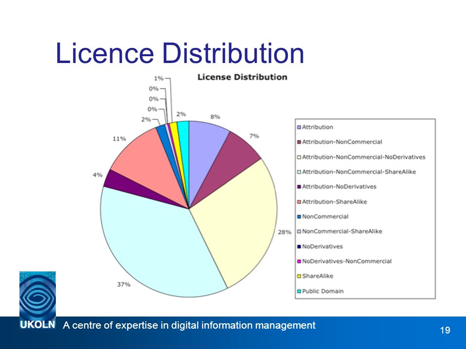 A centre of expertise in digital information management   19 Licence Distribution