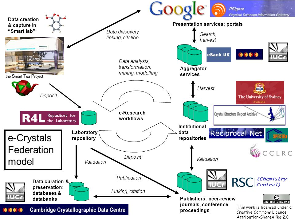 e-Research workflows Aggregator services Institutional data repositories Data curation & preservation: databases & databanks Validation Harvest Data creation & capture in Smart lab Deposit Publishers: peer-review journals, conference proceedings Publication Validation Data analysis, transformation, mining, modelling Search, harvest Presentation services: portals Data discovery, linking, citation Linking, citation Laboratory repository Deposit (Chemistry Central) e-Crystals Federation model This work is licensed under a Creative Commons Licence Attribution-ShareAlike 2.0