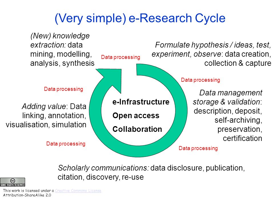 (Very simple) e-Research Cycle Formulate hypothesis / ideas, test, experiment, observe: data creation, collection & capture Adding value: Data linking, annotation, visualisation, simulation (New) knowledge extraction: data mining, modelling, analysis, synthesis e-Infrastructure Open access Collaboration Scholarly communications: data disclosure, publication, citation, discovery, re-use Data management storage & validation: description, deposit, self-archiving, preservation, certification Data processing This work is licensed under a Creative Commons License Attribution-ShareAlike 2.0Creative Commons License