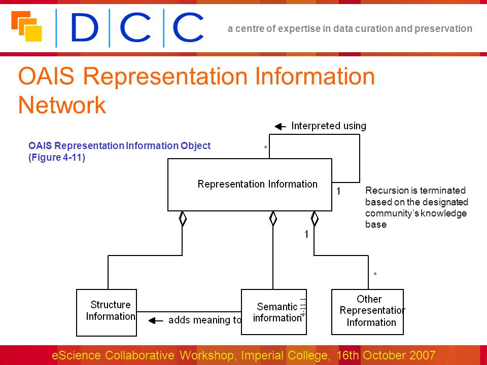 a centre of expertise in data curation and preservation eScience Collaborative Workshop, Imperial College, 16th October 2007 OAIS Representation Information Network OAIS Representation Information Object (Figure 4-11) Recursion is terminated based on the designated communitys knowledge base
