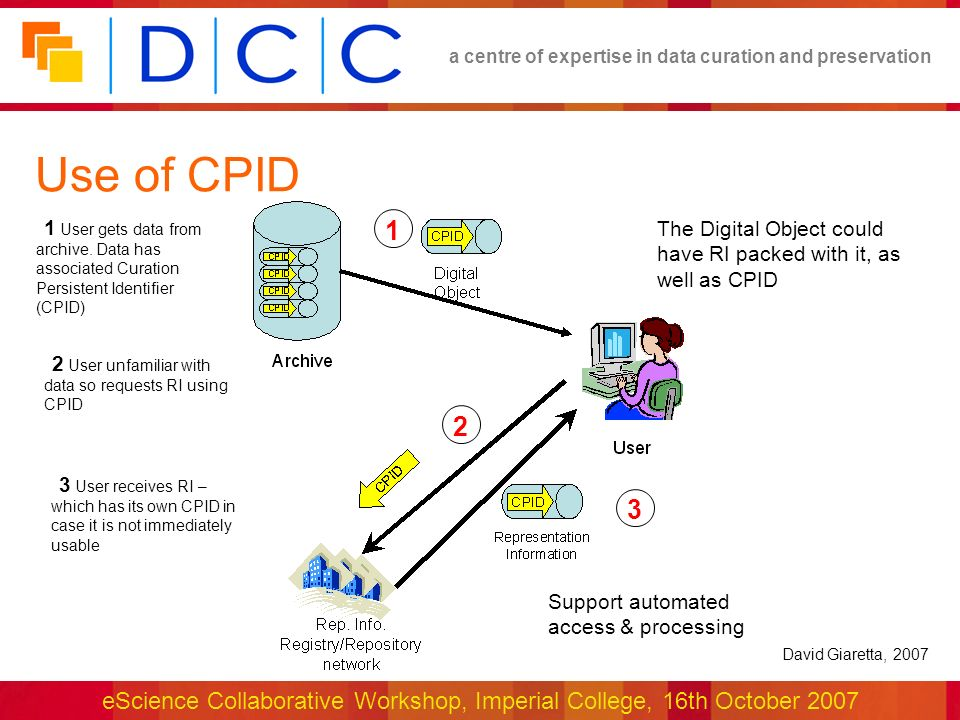 a centre of expertise in data curation and preservation eScience Collaborative Workshop, Imperial College, 16th October 2007 Use of CPID The Digital Object could have RI packed with it, as well as CPID Support automated access & processing 1 User gets data from archive.