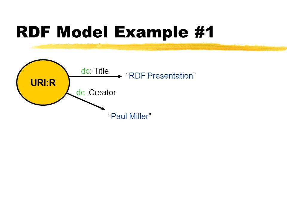 RDF Model Example #1 URI:R RDF Presentation Title Creator dc: Paul Miller