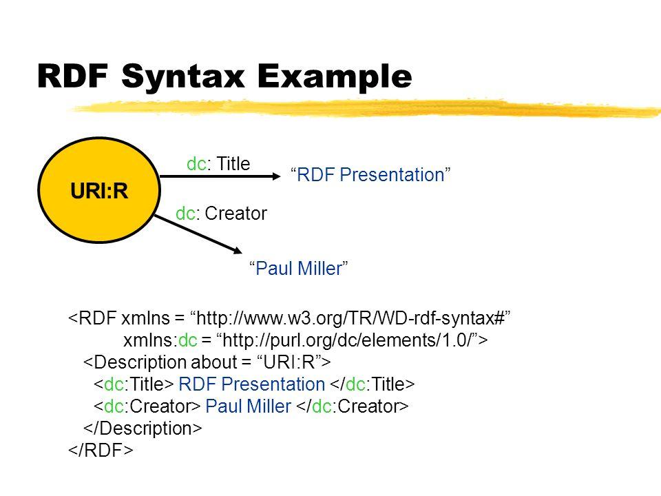 RDF Syntax Example URI:R RDF Presentation Title Creator dc: Paul Miller <RDF xmlns = http://www.w3.org/TR/WD-rdf-syntax# xmlns:dc = http://purl.org/dc/elements/1.0/> RDF Presentation Paul Miller